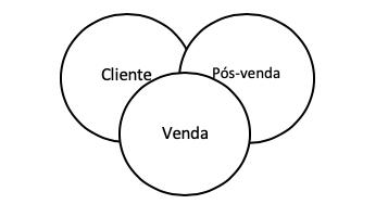 Relação cliente-corretora modelo antigo